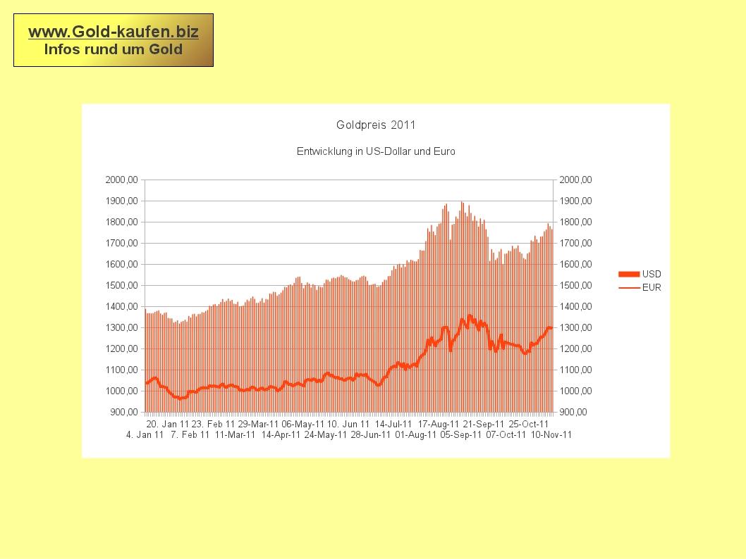 Der Goldpreis 2011: rauf, runter, jetzt wieder rauf.