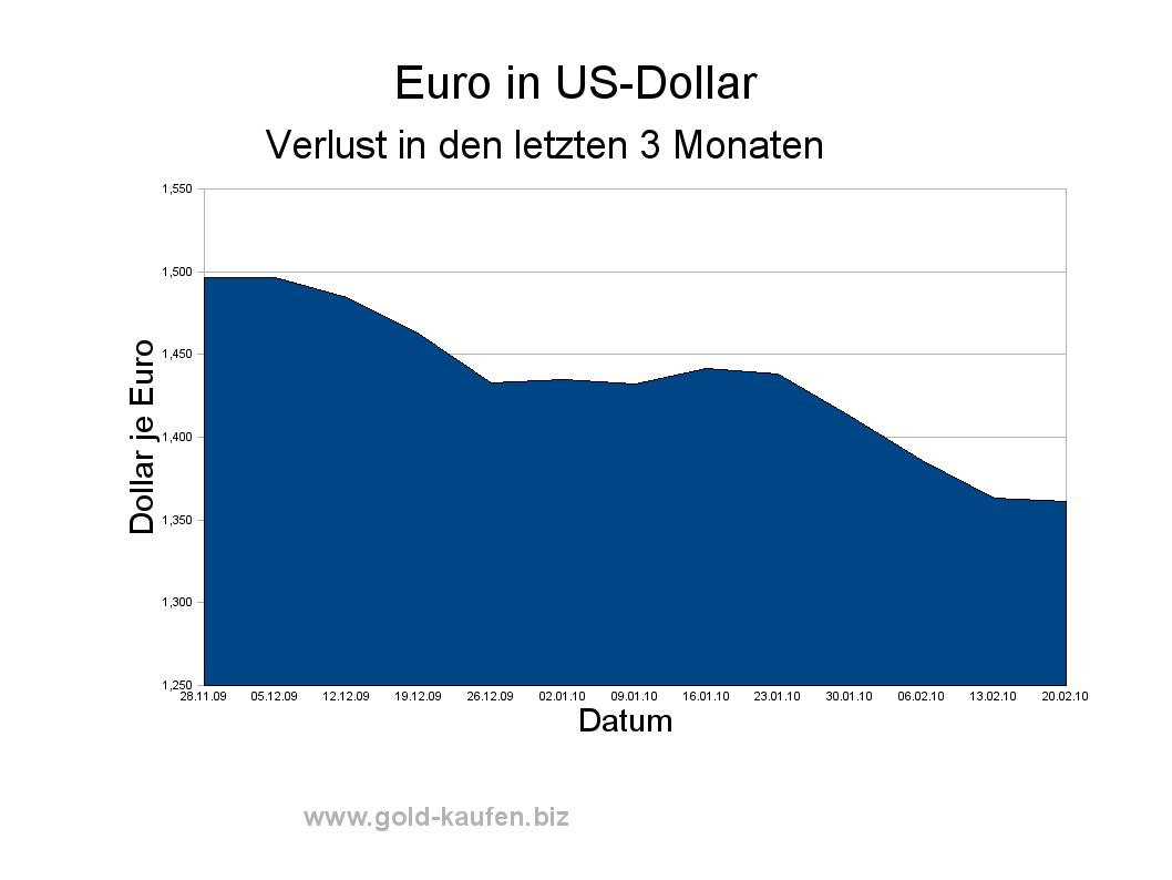 Wechselkurs Euro in Dollar