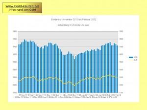 Goldpreis Eurp Dollar 2012