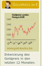 Goldpreis-Chart