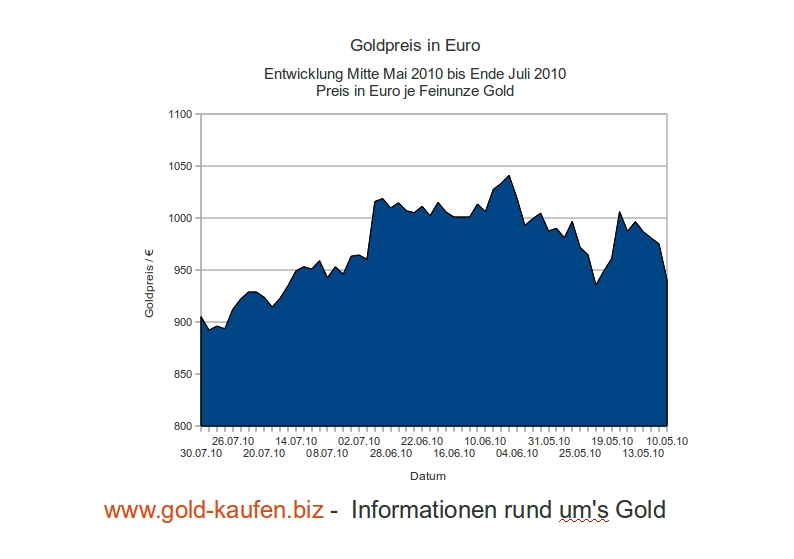 Der Goldpreis in Euro